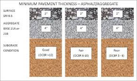 Minimum Pavement Thickness (Also Depends on Anticipated Traffic) Charlotte Paving NC